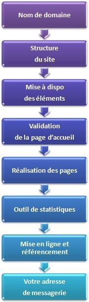 Processus web